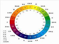 PPT必须懂的10种配色方法